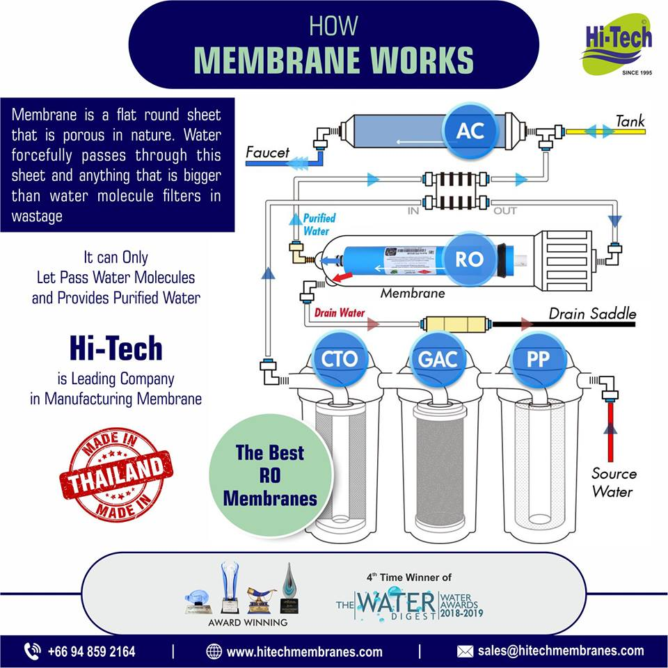 How-Membrane-Works-in-RO-Plant
