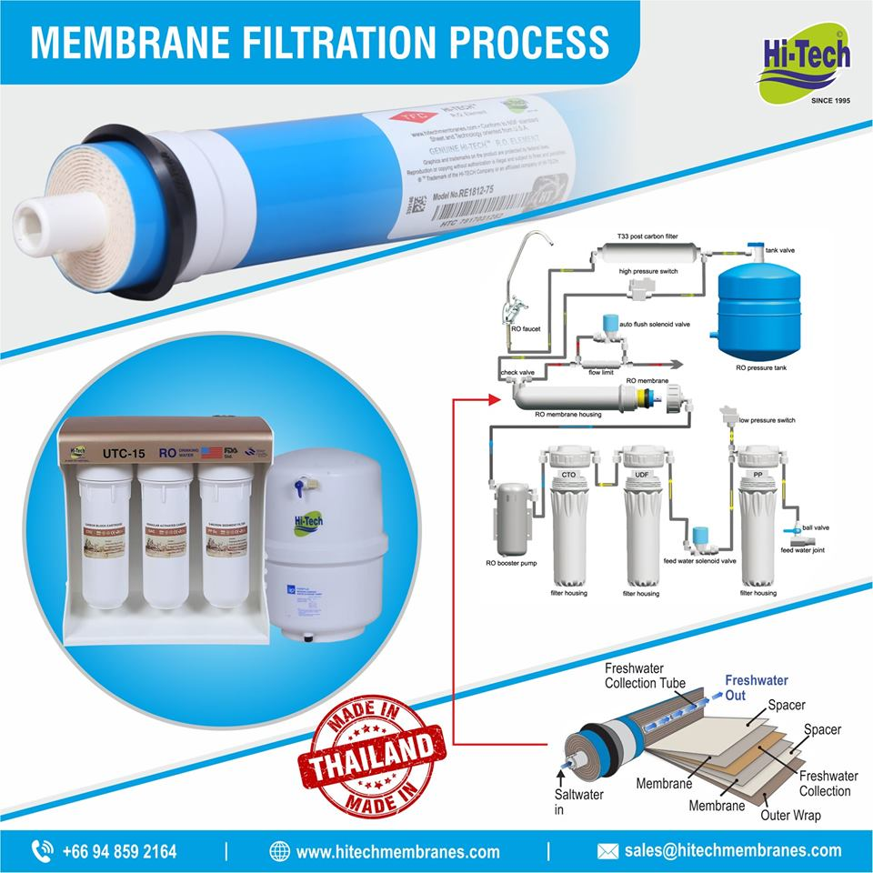 How Membrane work in RO Plant