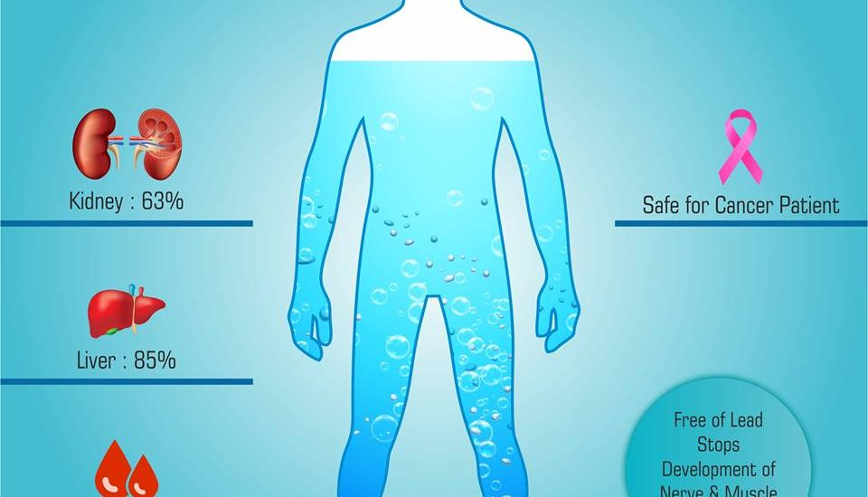 The Health Benefits of drinking Reverse Osmosis Water