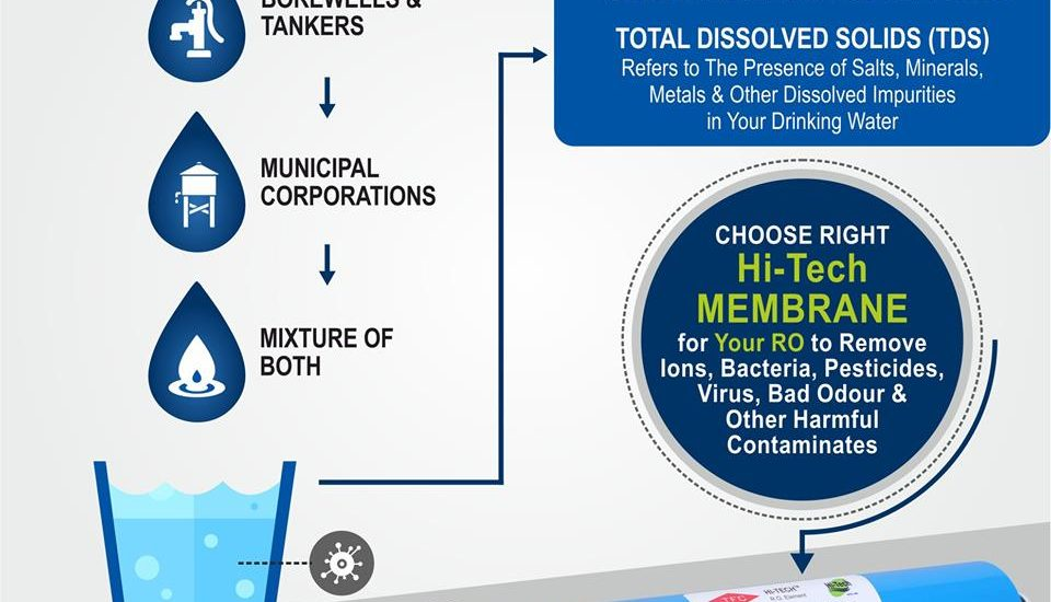 How to select Membrane as your water quality